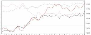 COT graf